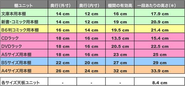 各種棚ユニットの奥行と棚の有効高、および一段あたりの高さ一覧